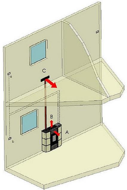 Poêle à Pellets canalisé Sprint à canaliser installation maison