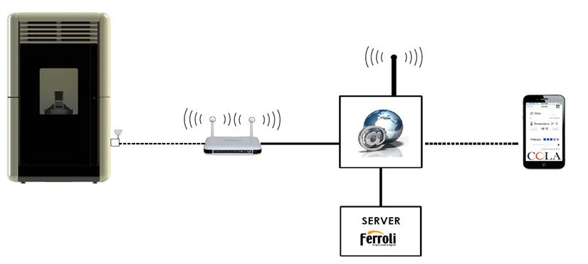 Communication Poele a pellet Option WIFI App Darwin