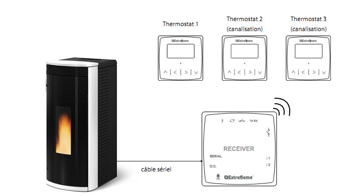 Contrôle à distance installation du thermostat