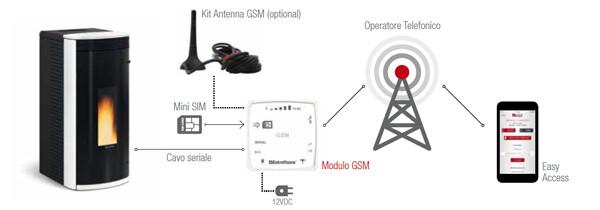 Modem GSM pour contrôle à distance installation