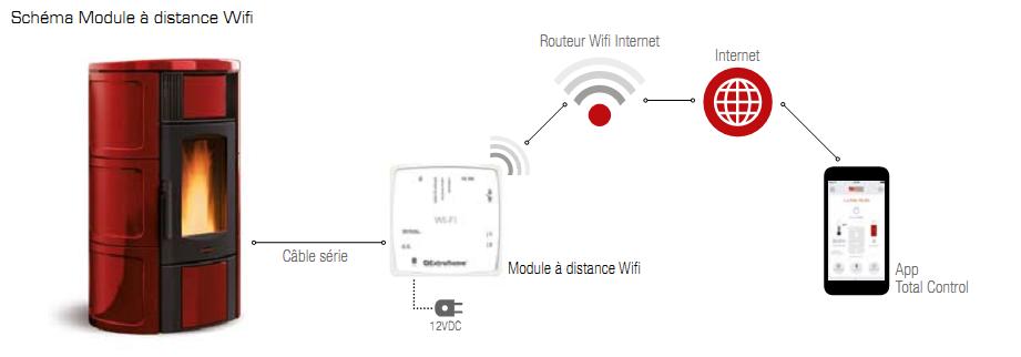 Modem GSM pour contrôle à distance